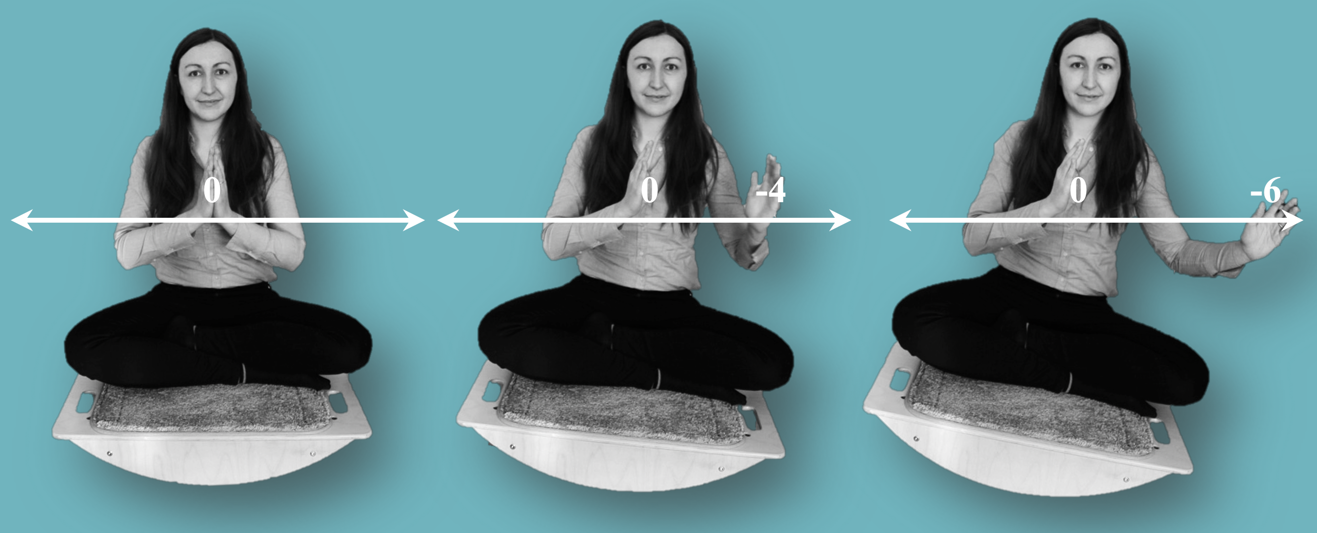 Series of three photographs of a woman sitting on a wooden balance board against a blue background. A number line is overlaid over each image. In the first image, the woman (Sofia)'s hands are together at her midline, and the point where they meet is labelled 0 on the number line. In the second image, the right hand remains in the middle at 0 while the left has moved left by about a foot to a point labelled -4. The movement of the left hand has resulted in a slight leftward tilt of the balance board. In the third image, the right hand remains in the middle at 0 and the left has moved even further left by another 6 inches or so to a point labelled -6, and the board is tilted further left as a result.